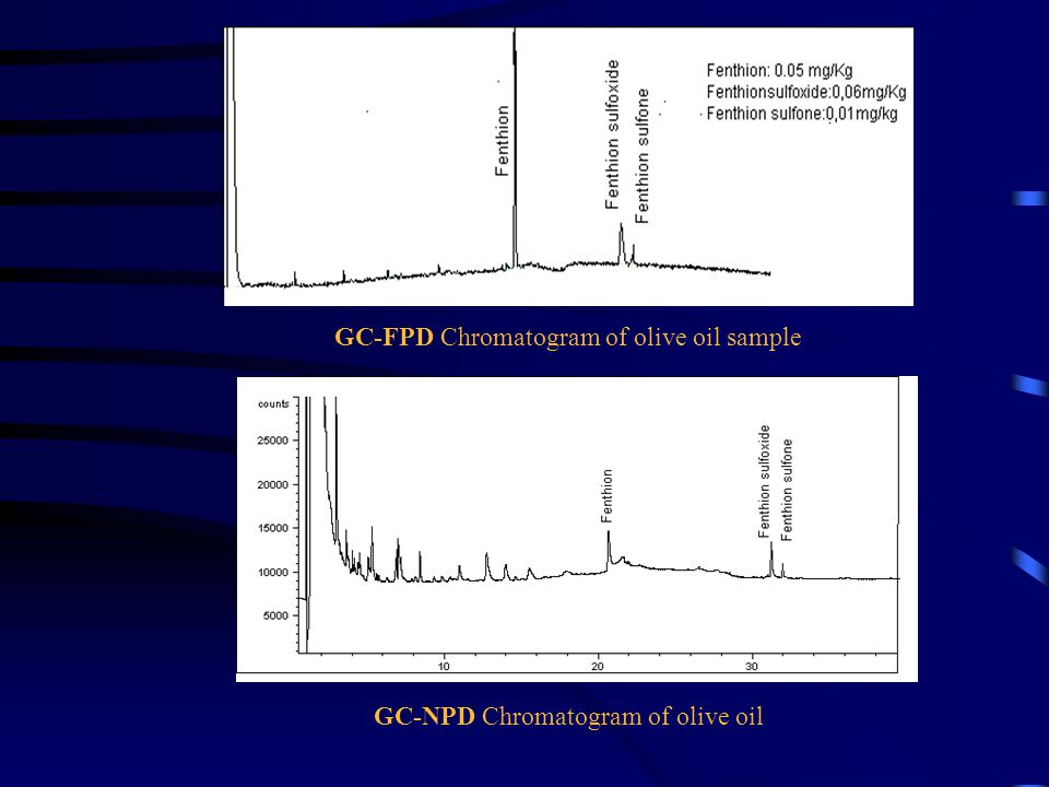 GC-FPD Chromatogram of olive oil sample