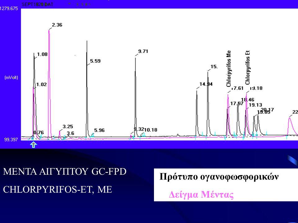 ΜΕΝΤΑ ΑΙΓΥΠΤΟΥ GC-FPD CHLORPYRIFOS-ET, ME Πρότυπο ογανοφωσφορικών Δείγμα Μέντας