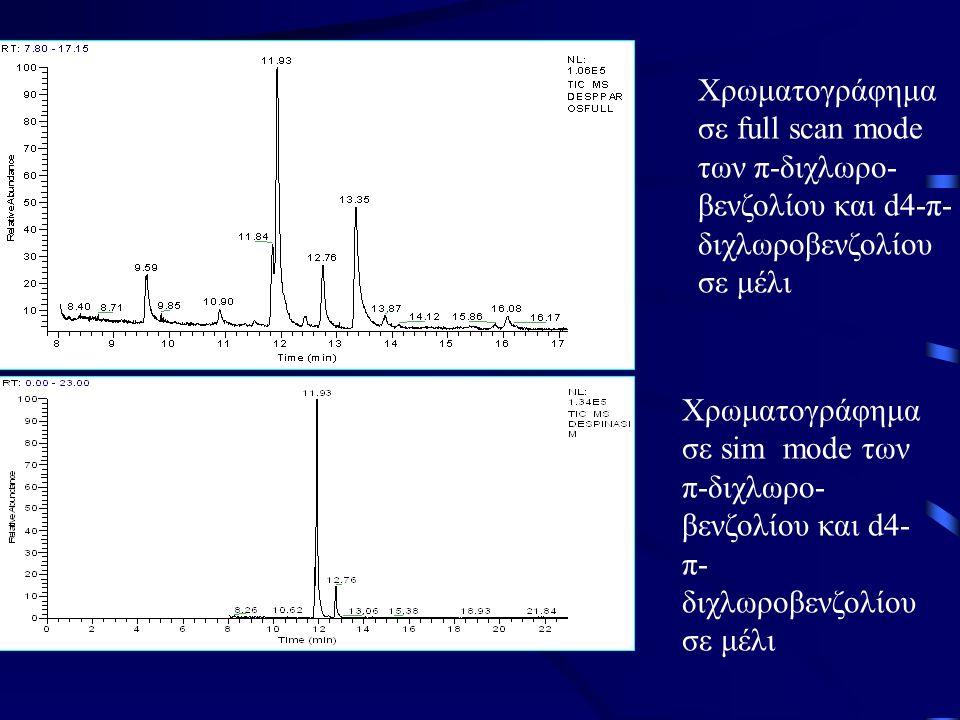 Χρωματογράφημα σε full scan mode των π-διχλωρο-βενζολίου και d4-π-διχλωροβενζολίου σε μέλι