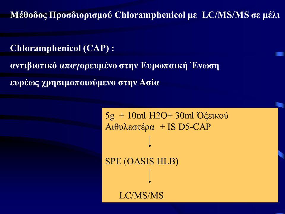 Μέθοδος Προσδιορισμού Chloramphenicol με LC/MS/MS σε μέλι
