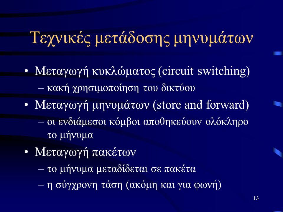 Τεχνικές μετάδοσης μηνυμάτων
