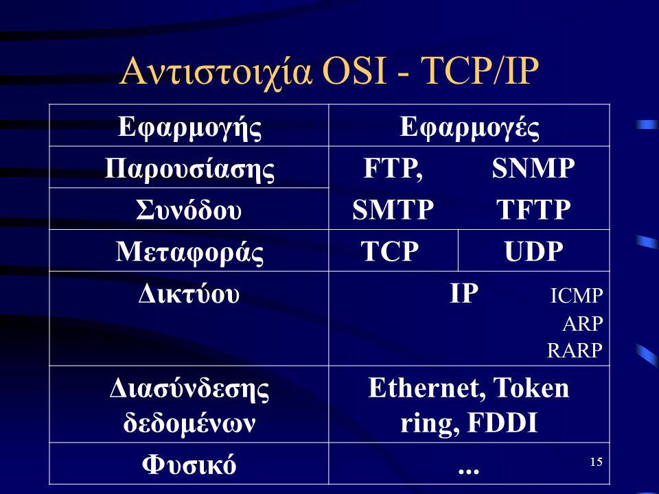 Αντιστοιχία OSI - TCP/IP