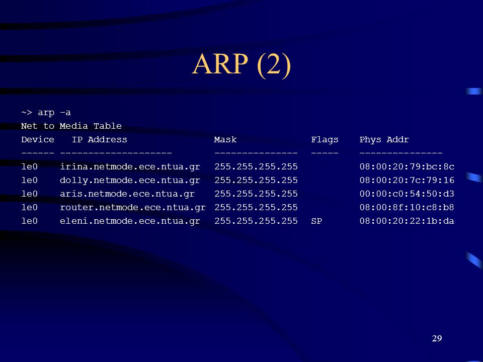 ARP (2) ~> arp -a Net to Media Table