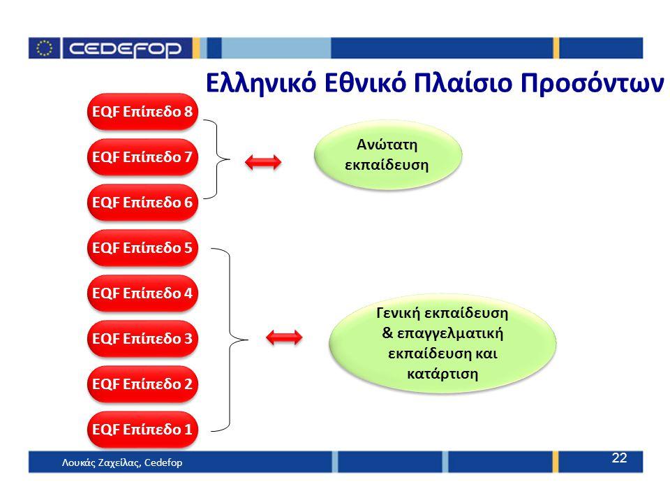 Ελληνικό Εθνικό Πλαίσιο Προσόντων