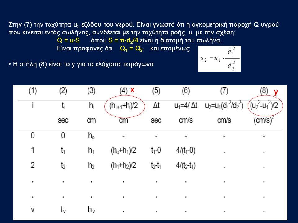 Στην (7) την ταχύτητα u2 εξόδου του νερού