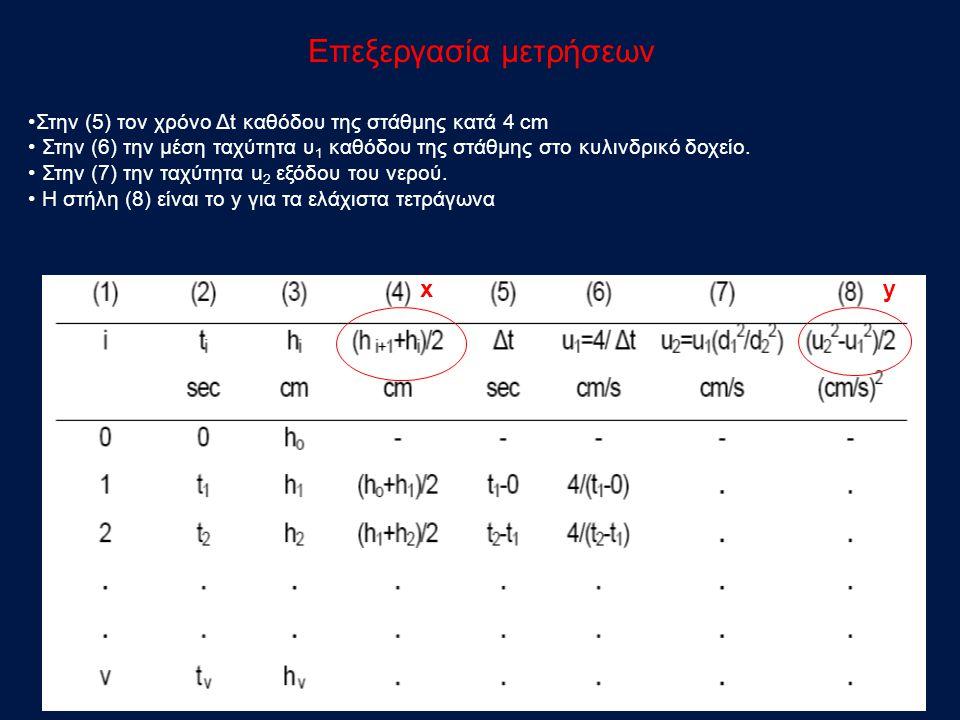 Επεξεργασία μετρήσεων