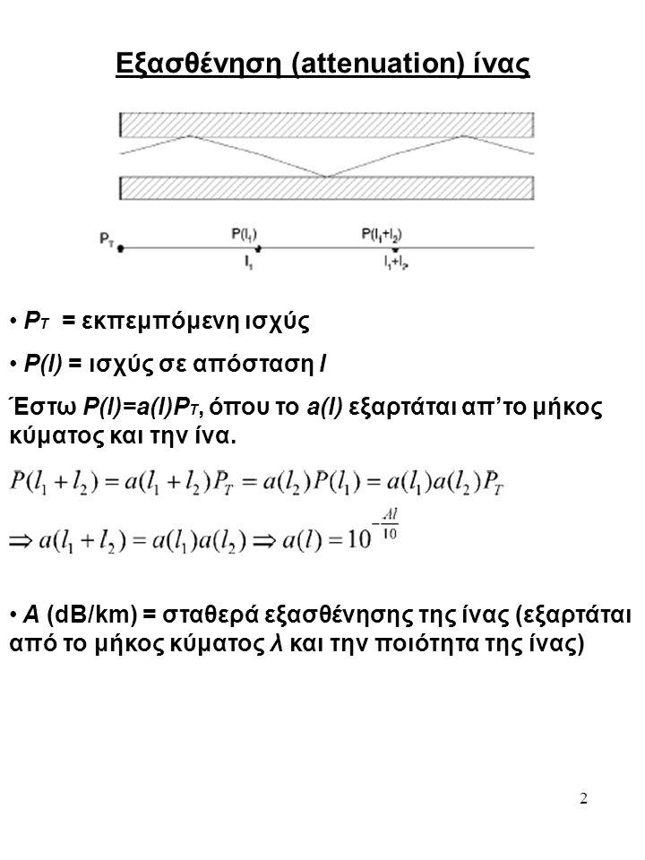 Εξασθένηση (attenuation) ίνας