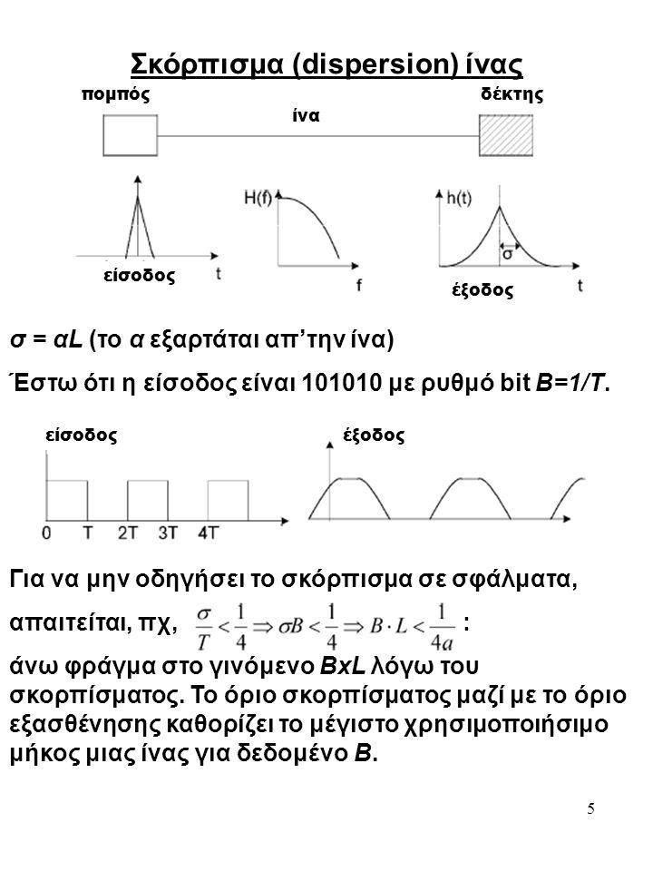 Σκόρπισμα (dispersion) ίνας