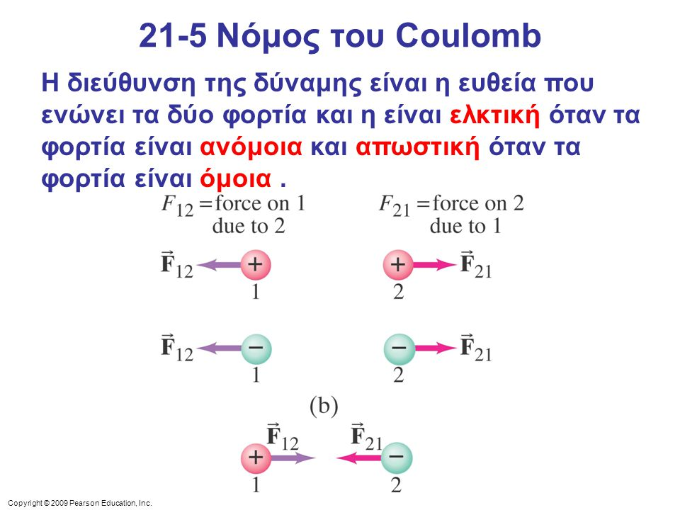 21-5 Νόμος του Coulomb