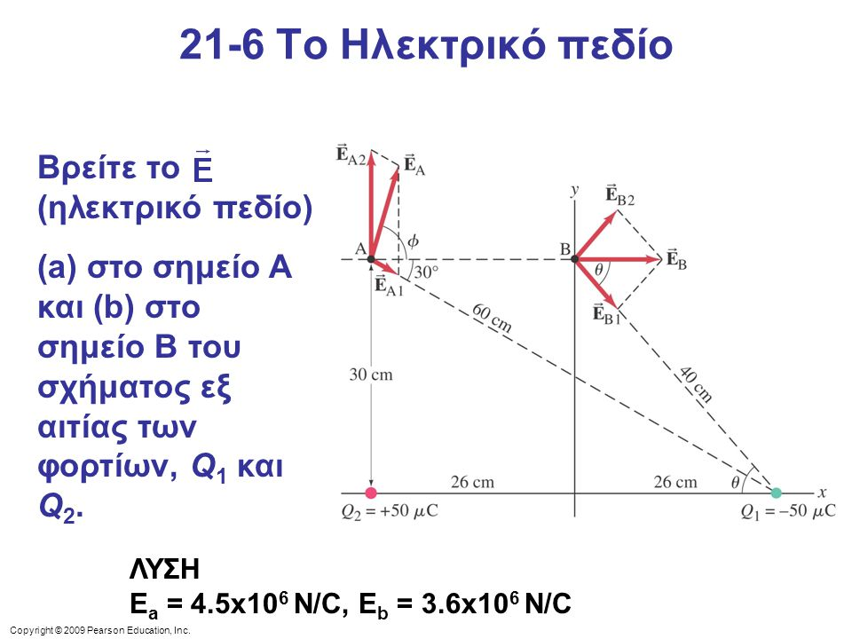 21-6 Το Ηλεκτρικό πεδίο Βρείτε το (ηλεκτρικό πεδίο)
