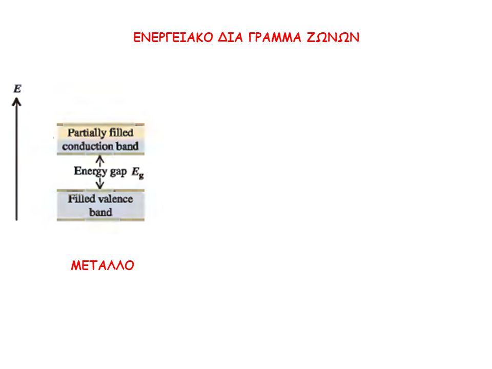 ΕΝΕΡΓΕΙΑΚΟ ΔΙΑ ΓΡΑΜΜΑ ΖΩΝΩΝ