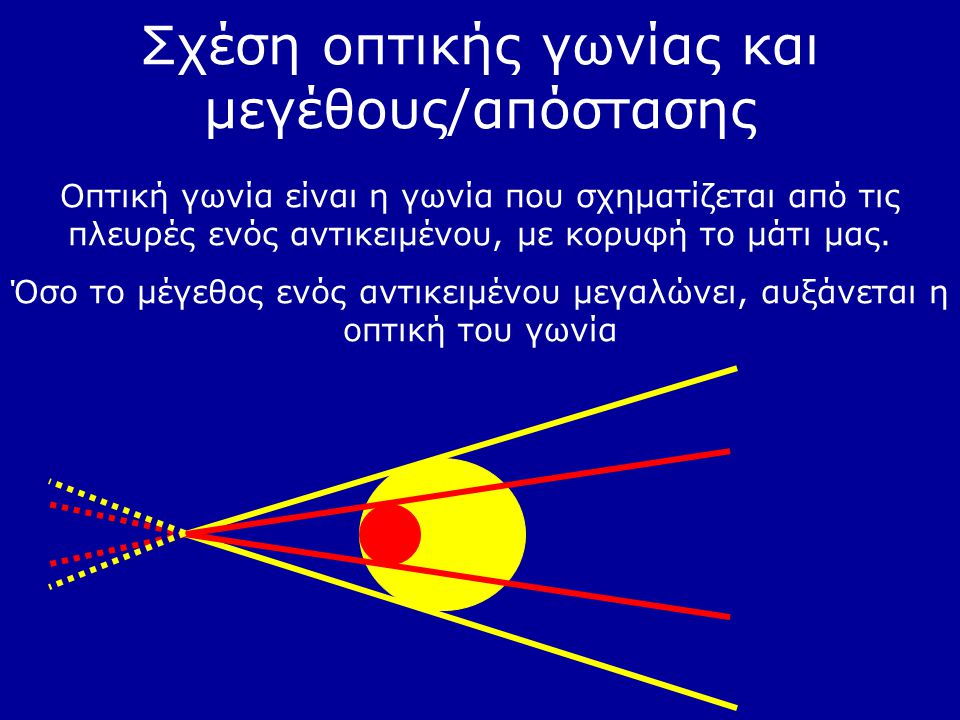 Σχέση οπτικής γωνίας και μεγέθους/απόστασης