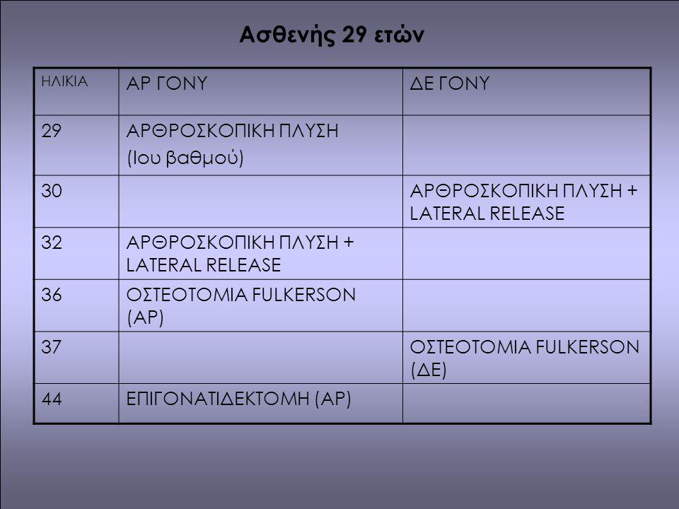 Ασθενής 29 ετών ΑΡ ΓΟΝΥ ΔΕ ΓΟΝΥ 29 ΑΡΘΡΟΣΚΟΠΙΚΗ ΠΛΥΣΗ (Iου βαθμού) 30