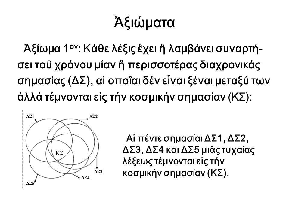 Ἀξιώματα Ἀξίωμα 1ον: Κάθε λέξις ἒχει ἢ λαμβάνει συναρτή-