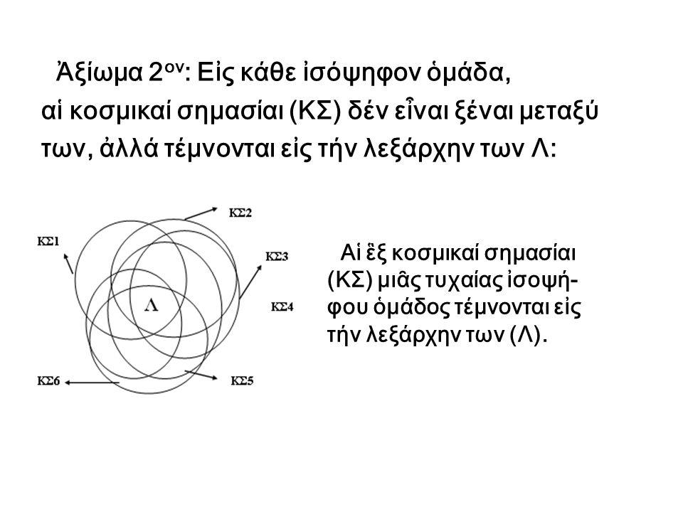 Ἀξίωμα 2ον: Εἰς κάθε ἰσόψηφον ὁμάδα,