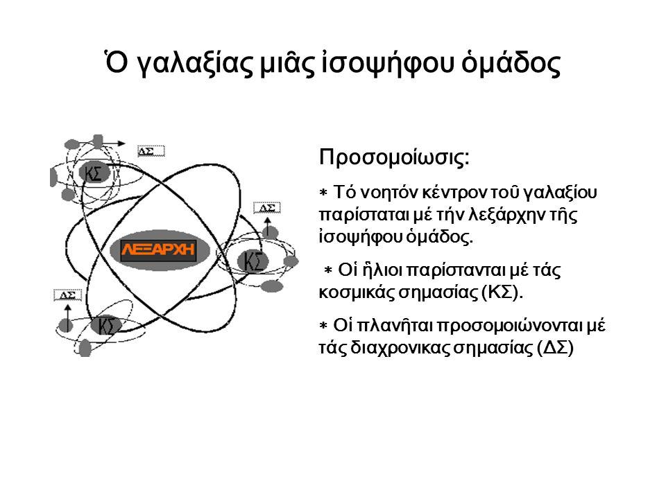 Ὁ γαλαξίας μιᾶς ἰσοψήφου ὁμάδος