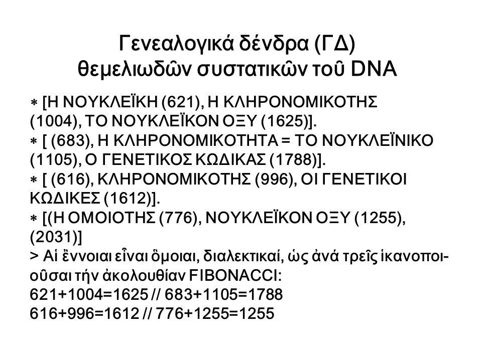 Γενεαλογικά δένδρα (ΓΔ) θεμελιωδῶν συστατικῶν τοῦ DNA