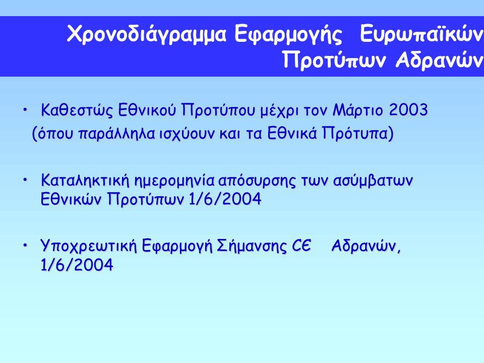 Χρονοδιάγραμμα Εφαρμογής Ευρωπαϊκών Προτύπων Αδρανών