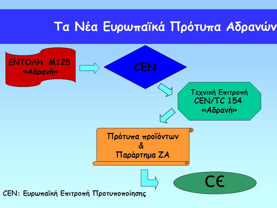 СЄ Τα Νέα Ευρωπαϊκά Πρότυπα Αδρανών CEN ΕΝΤΟΛΗ M125 «Αδρανή»