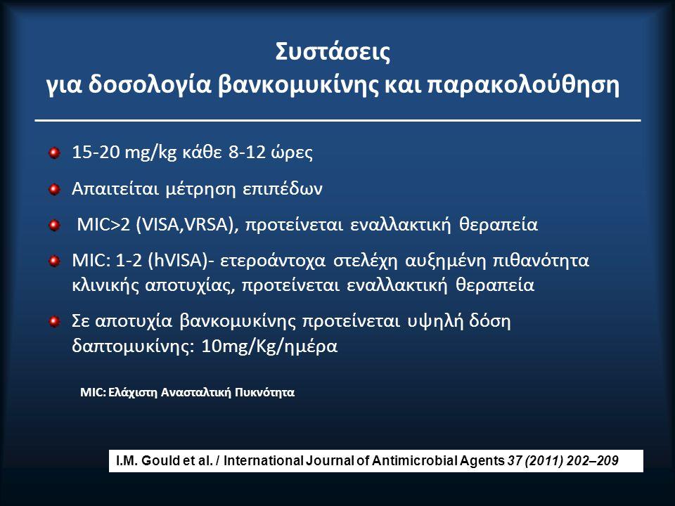 Συστάσεις για δοσολογία βανκομυκίνης και παρακολούθηση