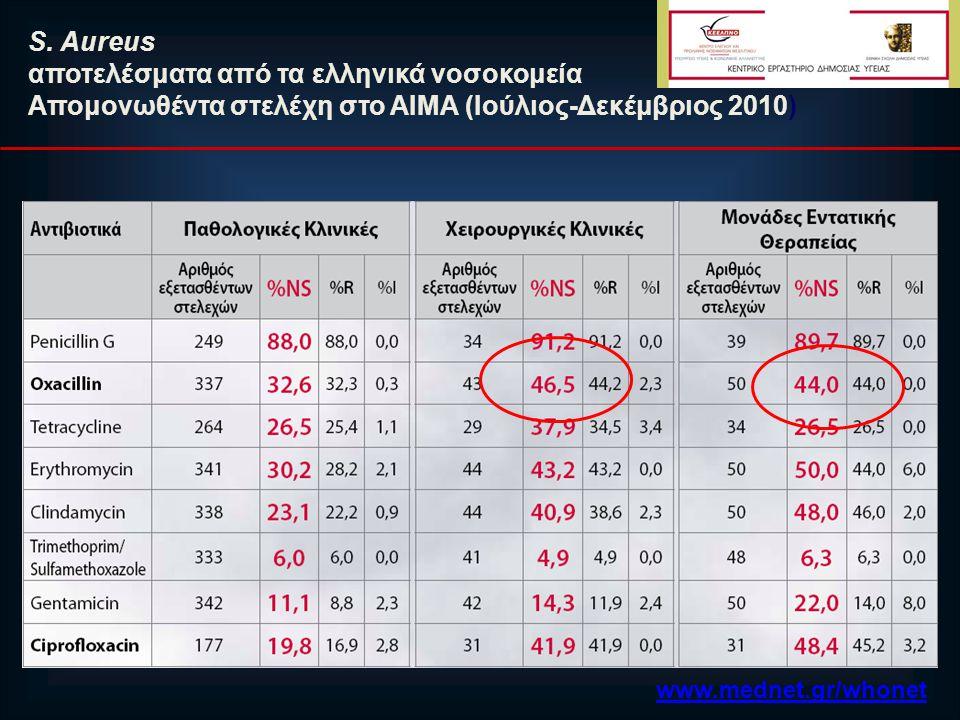 αποτελέσματα από τα ελληνικά νοσοκομεία