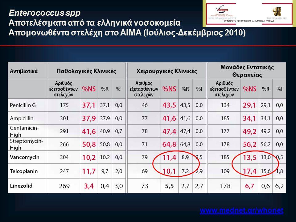 Aποτελέσματα από τα ελληνικά νοσοκομεία
