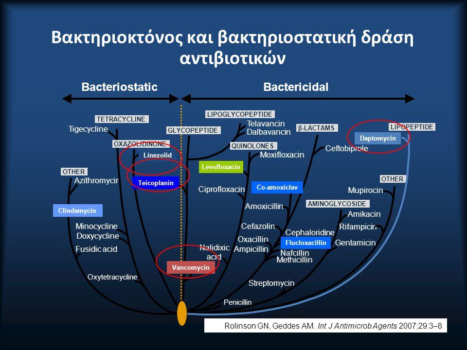 Βακτηριοκτόνος και βακτηριοστατική δράση αντιβιοτικών