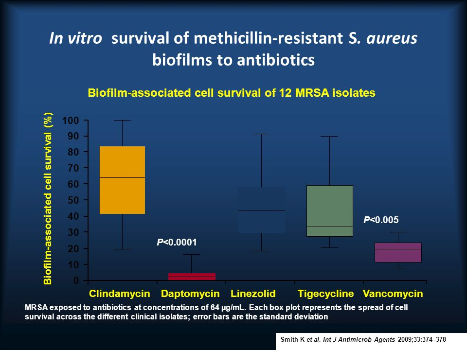 In vitro survival of methicillin-resistant S