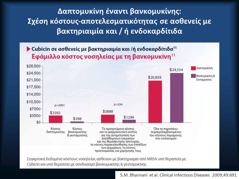 Δαπτομυκίνη έναντι βανκομυκίνης: Σχέση κόστους-αποτελεσματικότητας σε ασθενείς με βακτηριαιμία και / ή ενδοκαρδίτιδα