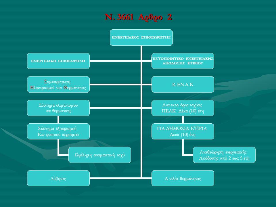 Ν. 3661 Αρθρο 2
