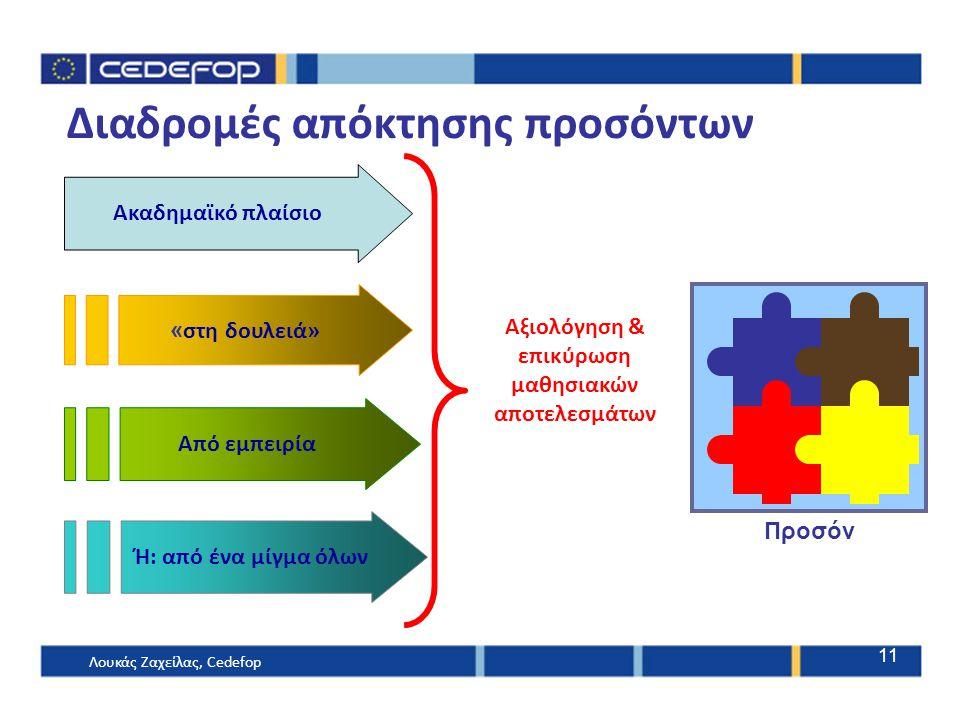 Αξιολόγηση & επικύρωση μαθησιακών αποτελεσμάτων