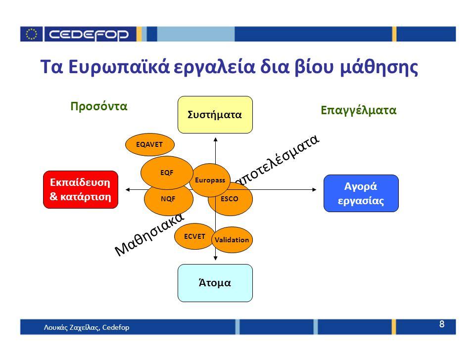 Τα Ευρωπαϊκά εργαλεία δια βίου μάθησης
