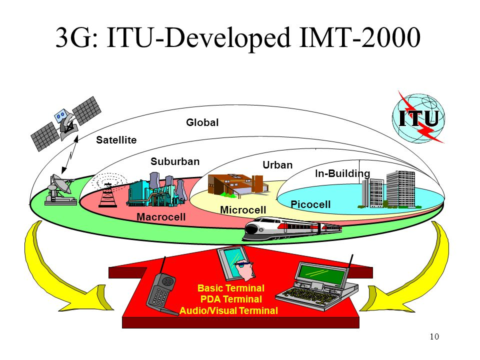 3G: ITU-Developed IMT-2000 Global Satellite Suburban Urban In-Building