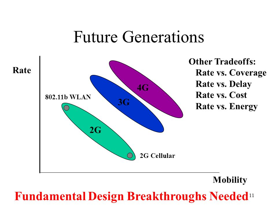 Future Generations Fundamental Design Breakthroughs Needed