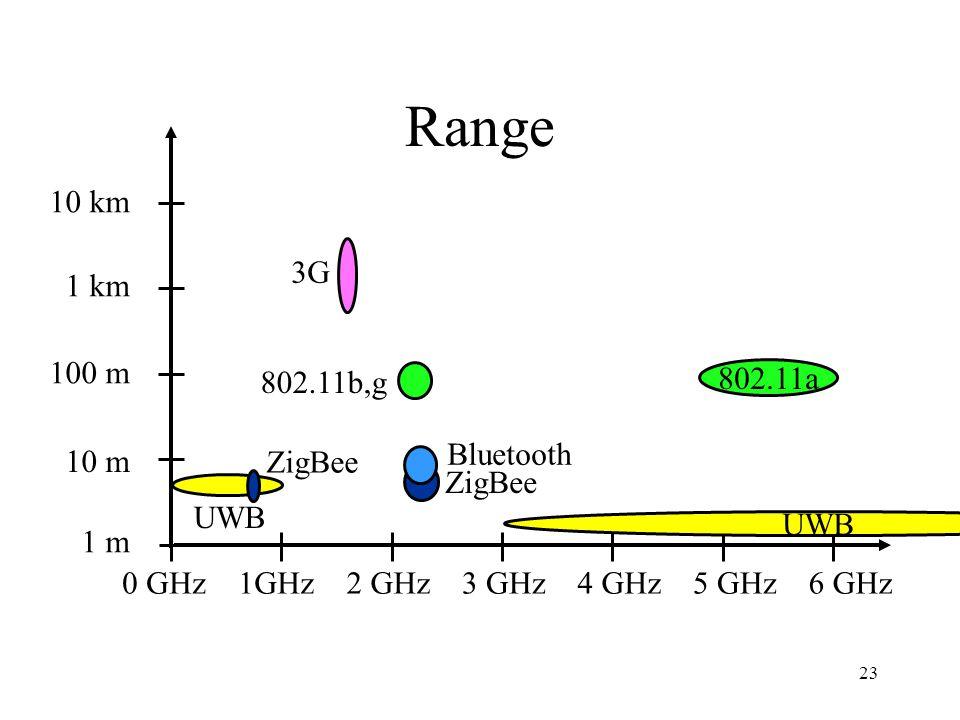 Range 10 km 3G 1 km 100 m 802.11b,g 802.11a Bluetooth 10 m ZigBee