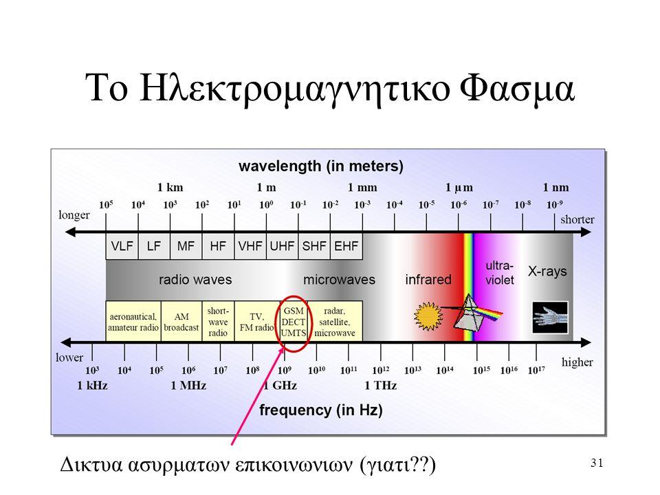 To Ηλεκτρομαγνητικο Φασμα