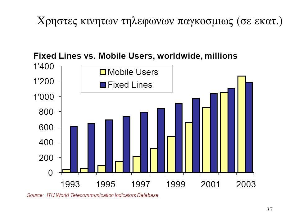 Χρηστες κινητων τηλεφωνων παγκοσμιως (σε εκατ.)