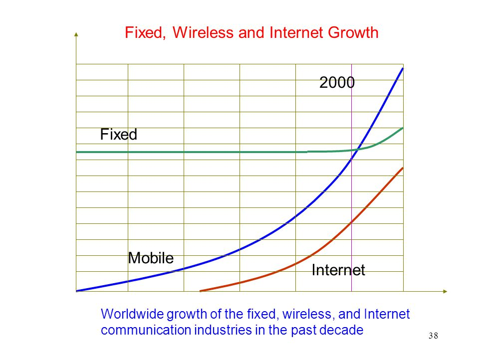 Fixed, Wireless and Internet Growth
