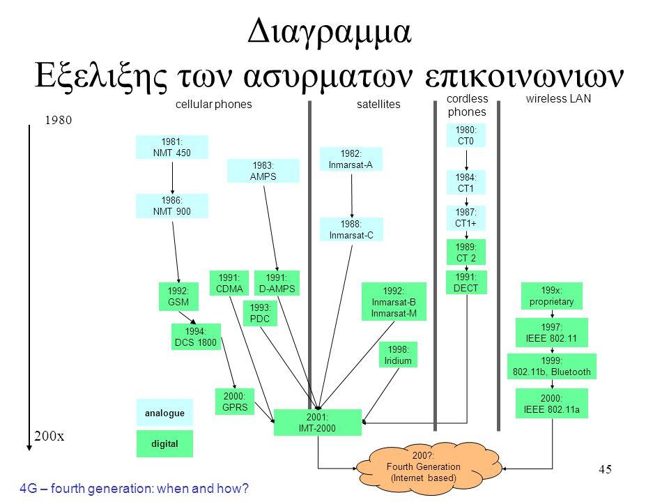Διαγραμμα Εξελιξης των ασυρματων επικοινωνιων
