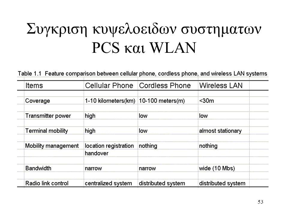 Συγκριση κυψελοειδων συστηματων PCS και WLAN