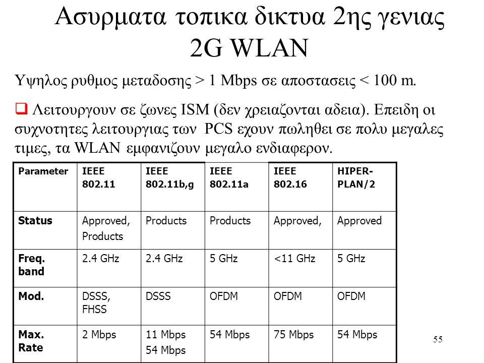 Ασυρματα τοπικα δικτυα 2ης γενιας 2G WLAN