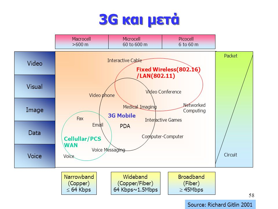 3G και μετά Video Visual Image Data Voice Narrowband (Copper)