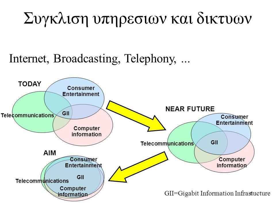 Συγκλιση υπηρεσιων και δικτυων