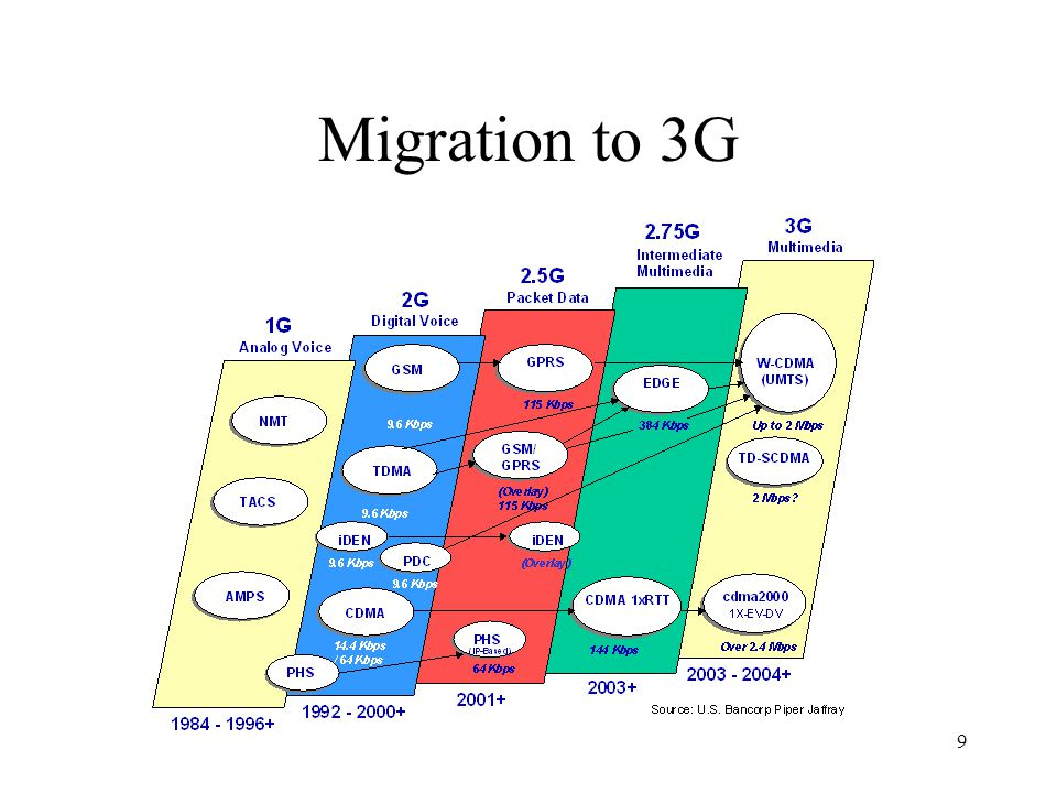 Migration to 3G