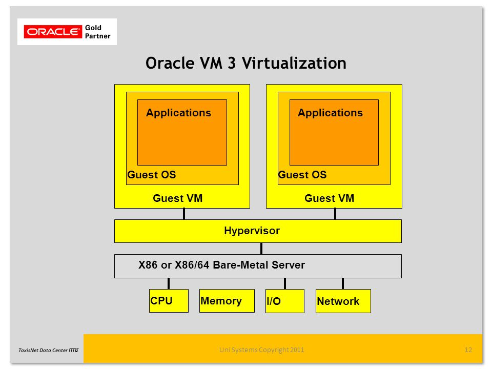 Oracle VM 3 Virtualization