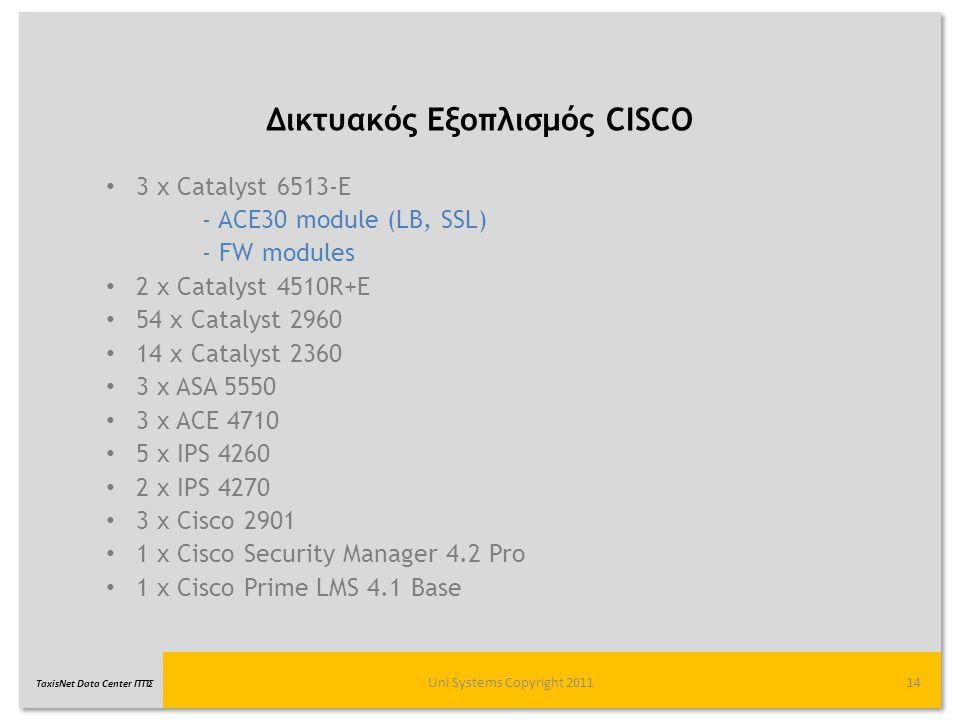 Δικτυακός Εξοπλισμός CISCO