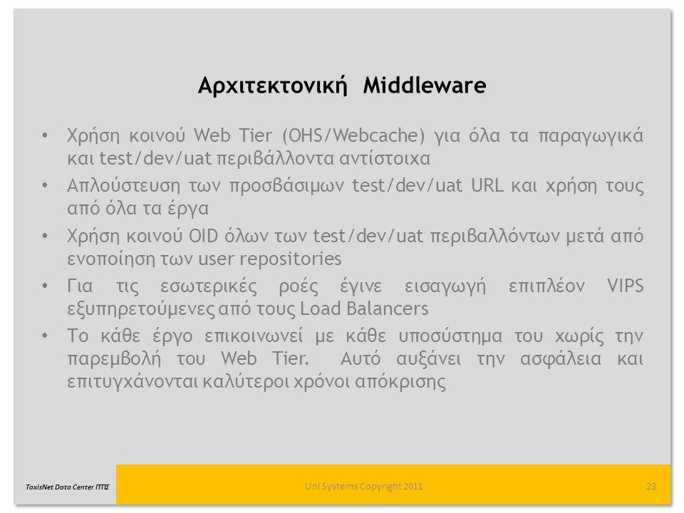 Αρχιτεκτονική Middleware