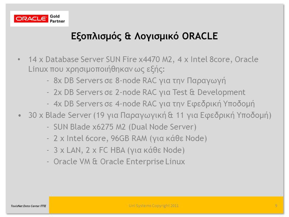 Εξοπλισμός & Λογισμικό ORACLE