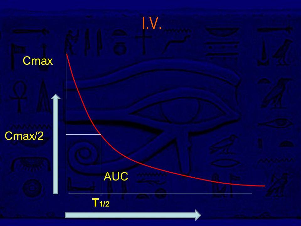 Ι.V. Cmax Cmax/2 AUC T1/2