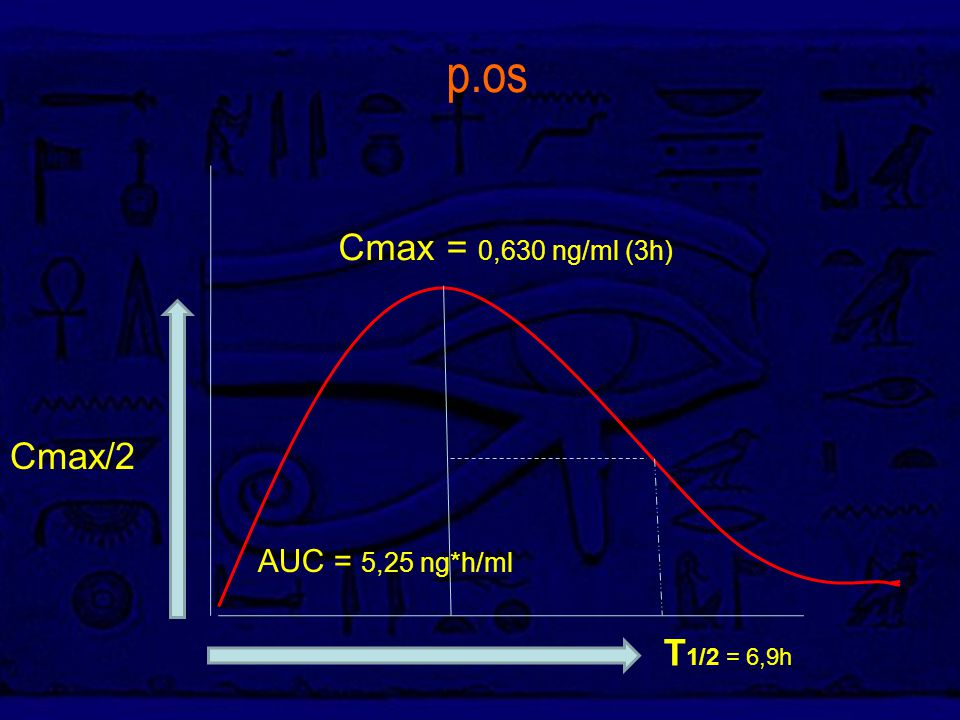 p.os Cmax = 0,630 ng/ml (3h) Cmax/2 AUC = 5,25 ng*h/ml T1/2 = 6,9h